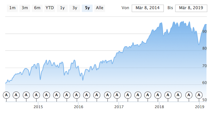 Vanguard FTSE All World Chart in Dollar.