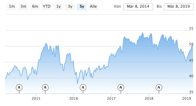 Xtrackers Euro Stoxx 50 Chart in Euro.