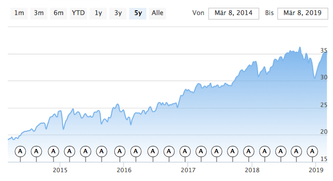 iShares Core S&P 500 Chart in Dollar (Quelle: extra-funds.de)