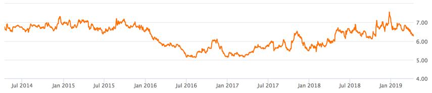 5 Jahre Dividenden-Rendite von AT + T