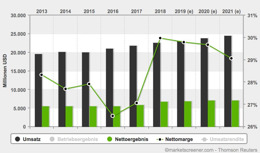 U.S. Bancorp Umsatz und Nettomarge (Quelle: marketscreener.com)