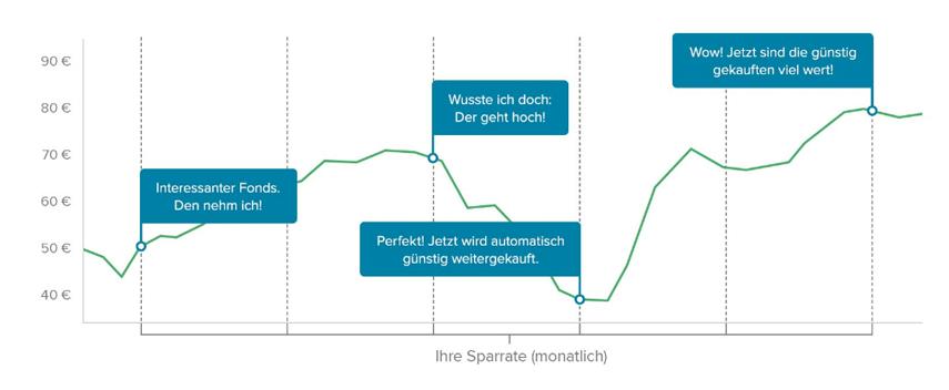 Sparplan (Quelle: Consorsbank)