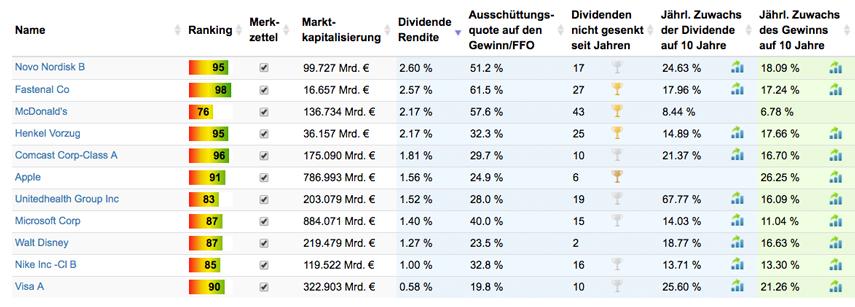 11 Wachstumswerte unter den Top 30 Aktien.
