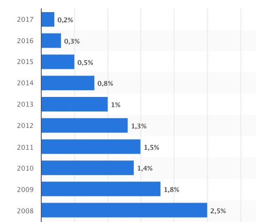 Entwicklung von Sparbuchzinsen (Quelle: statista)