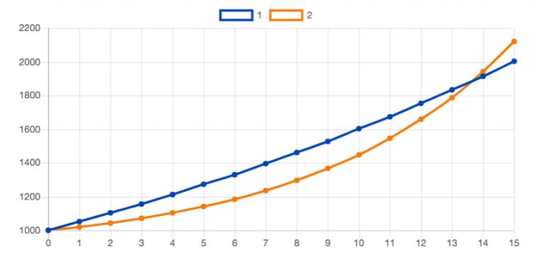 orange aktie dividende