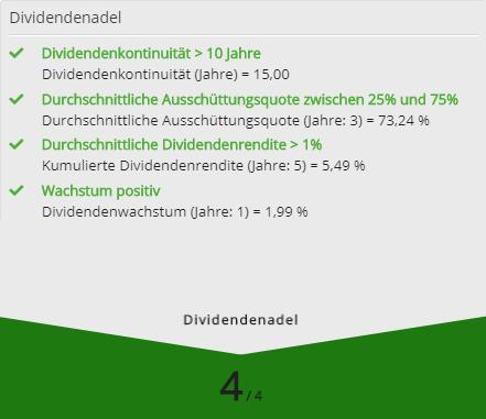 Dividendenadel Score