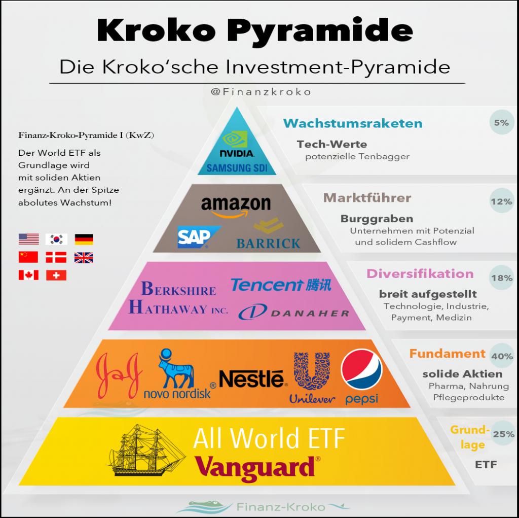 Kroko-Pyramide