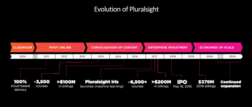 Pluralsight#3_Evolution