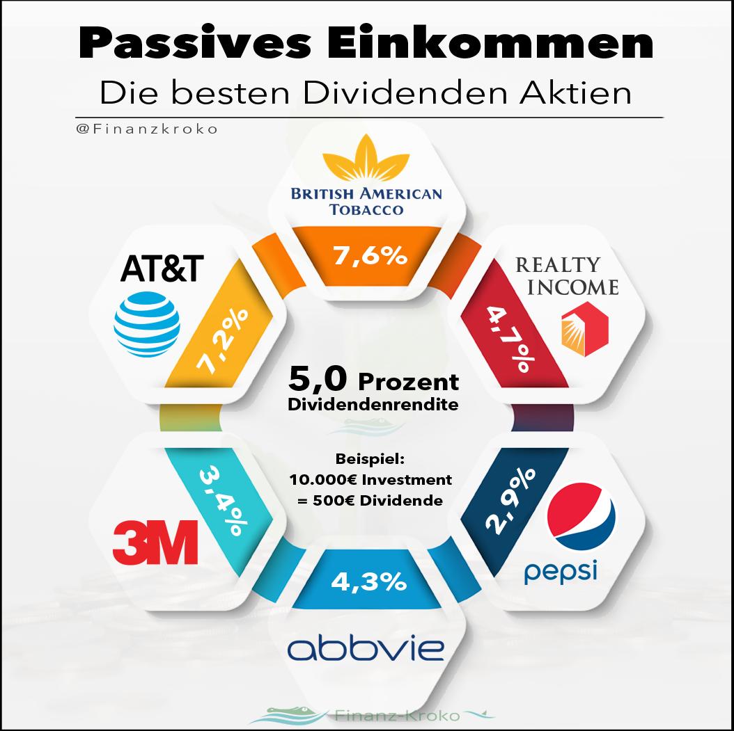Passives Einkommen mit Dividenden-Aktien