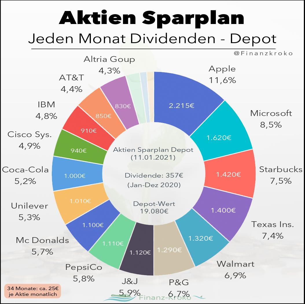 Aktien Sparplan Depot