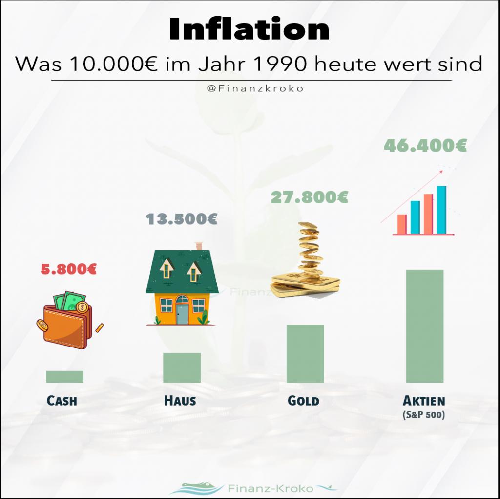 Inflation - was wurde aus 10.000 Euro